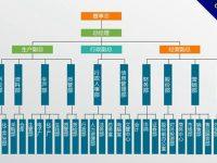 【組織模板】精選18款PPT組織模板下載,組織圖範本快速套用